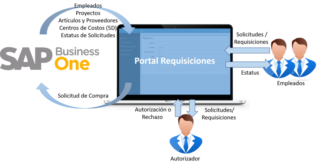 Diagrama Portal Requisiciones